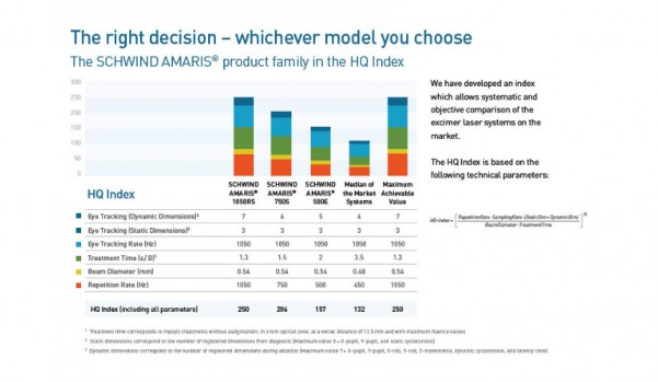 Schwind Amaris product family in the HQ Index